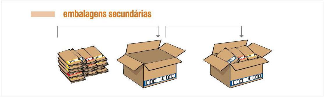 Posto de Embalagens